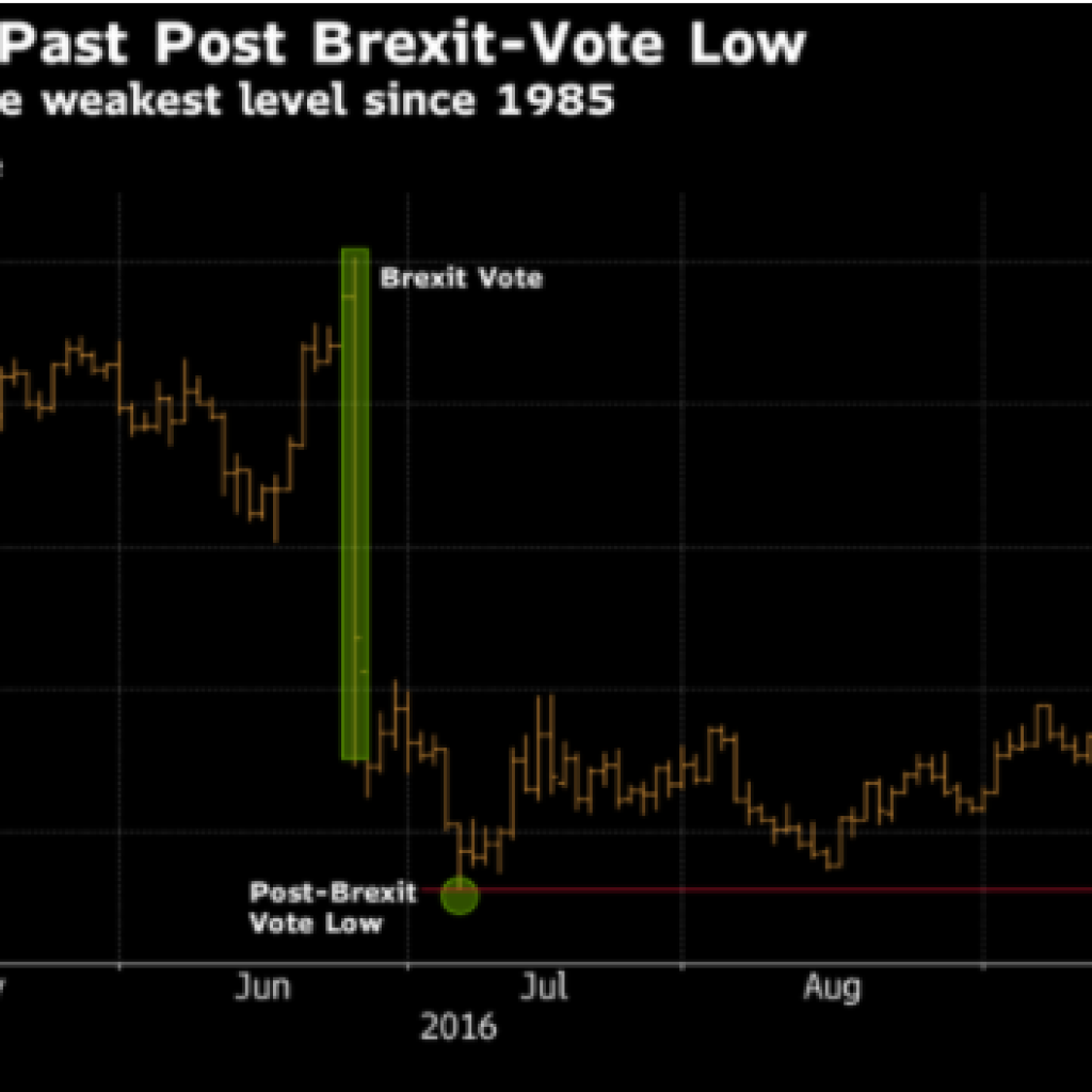A Bloomberg Brexit Chart showing the effect it has had on sterling