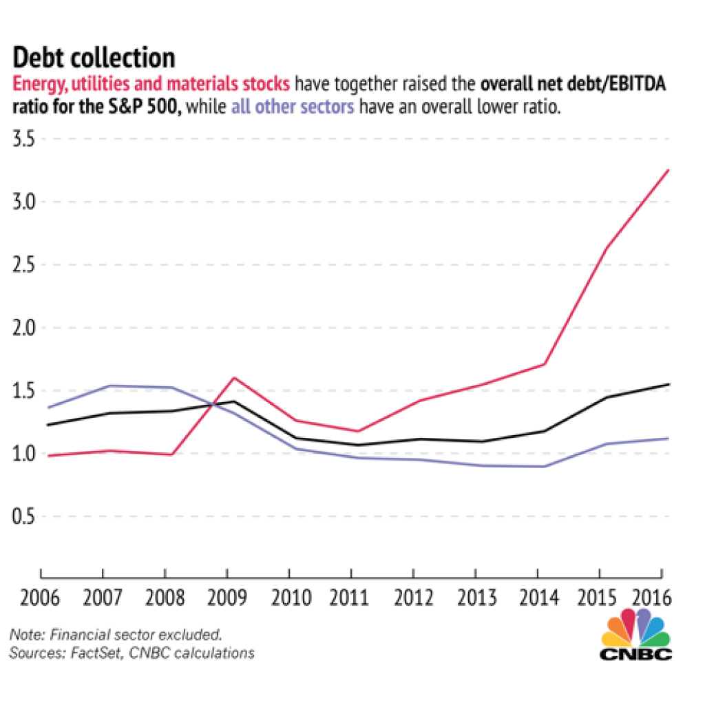 A 10-year debt collection chart on energies, utilities, and material stocks, courtesy of NBC